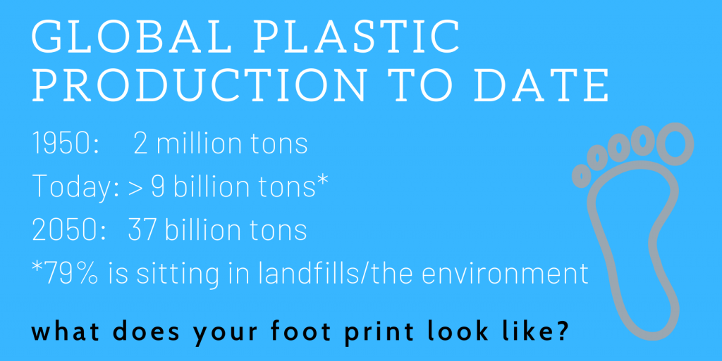 GLOBAL PLASTIC PRODUCTION TO DATE