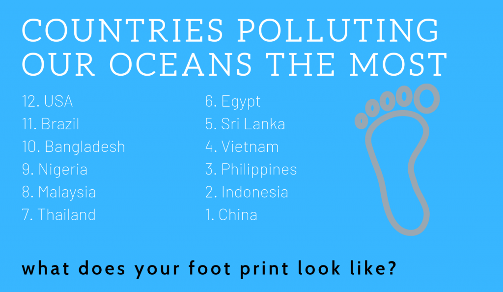 countries polluting the most